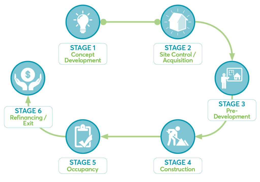 Our Concept Development Process Phases